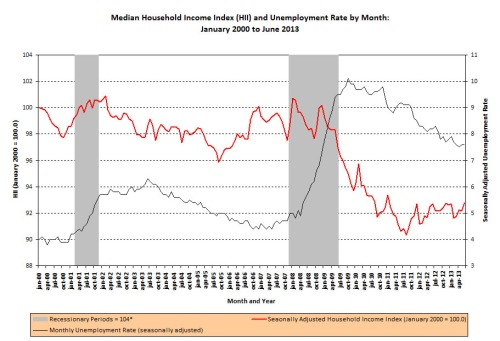 HouseholdIncomeIndex_UnemploymentRate_06_2013