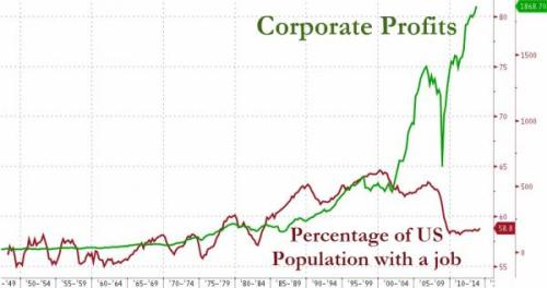 CorporateProfitsEconomy