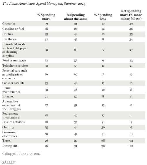 GallupSpending2014