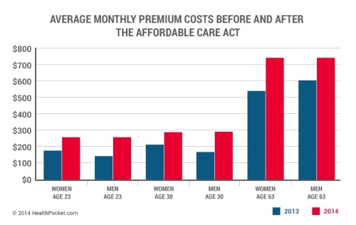 Obamacare2014increaseChart