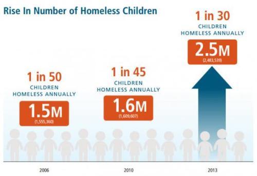 HomelessKids