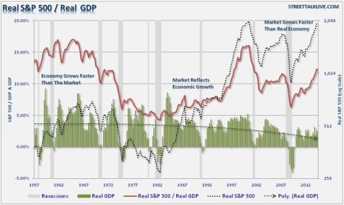SP500-GDP-111114 (1)