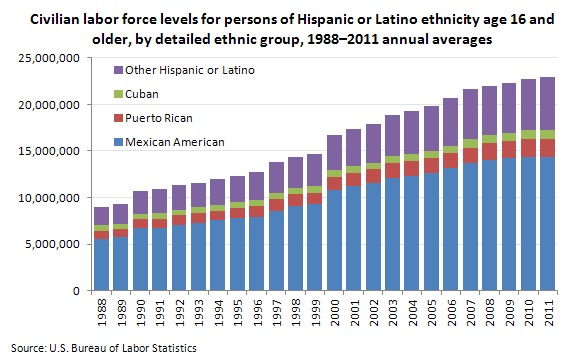 HispanicLaborParticipation