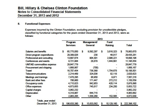 ClintonFoundationConsolidated2013