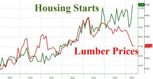 HousingStartsLumber