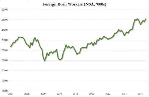 May2015foreign born workers