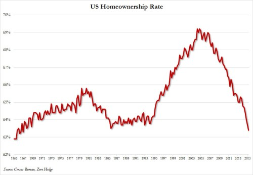 homeownership rate Q2 2015